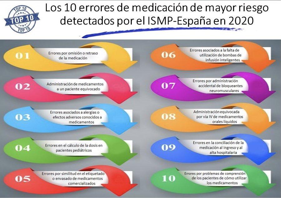 Los 10 errores de medicación de mayor riesgo detectados en 2020 y cómo evitarlos